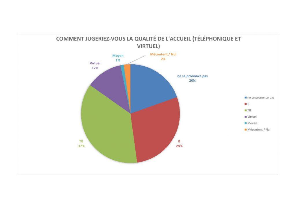 graphique Q 3